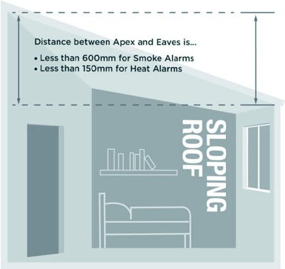 xSmoke alarm sloping roof 1.jpg.pagespeed.ic .3lMMnS5l3n
